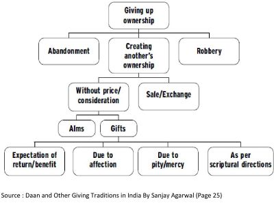 Dana and Other Giving Traditions in India By Sanjay Agarwal-1.jpg